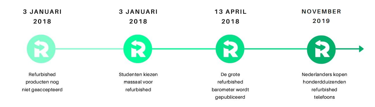 Tijdlijn van de geschiedenis van refurbished.fr